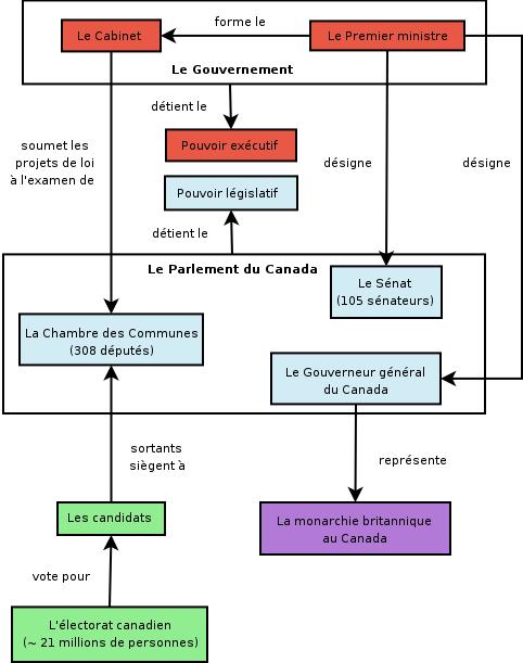 Organigramme du système politique du Canada