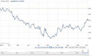 Variation du taux de change EUR / $CAN (sur les 10 derniers mois)