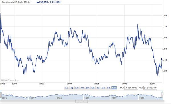 Variation du taux de change EUR / $CAN (depuis 1999)