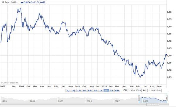 Variation du taux de change EUR / $CAN (sur les 2 dernières années)