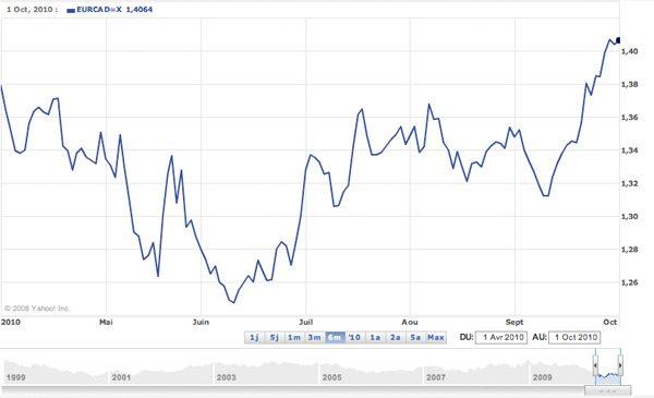 Variation du taux de change EUR / $CAN (sur les 6 derniers mois)